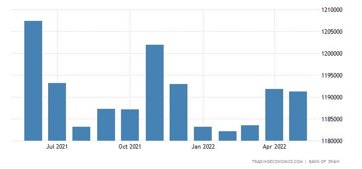 Spain Private Sector Credit