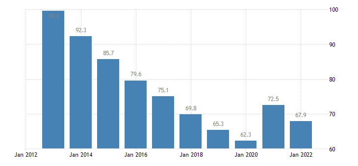 spain private sector debt loans non financial corporations eurostat data