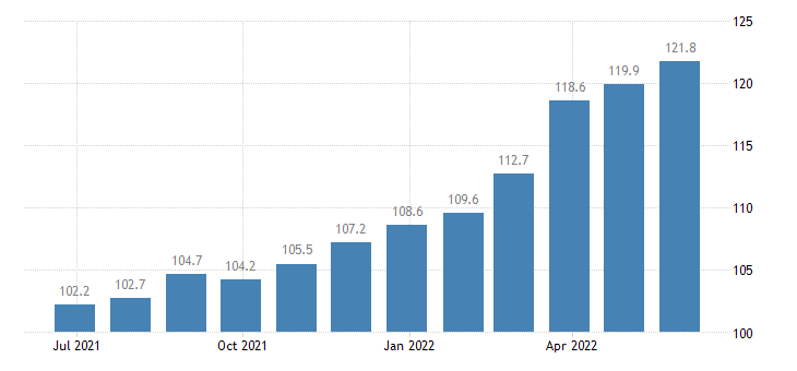 spain producer prices in industry casting of iron eurostat data