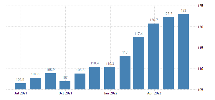 spain producer prices in industry casting of metals eurostat data