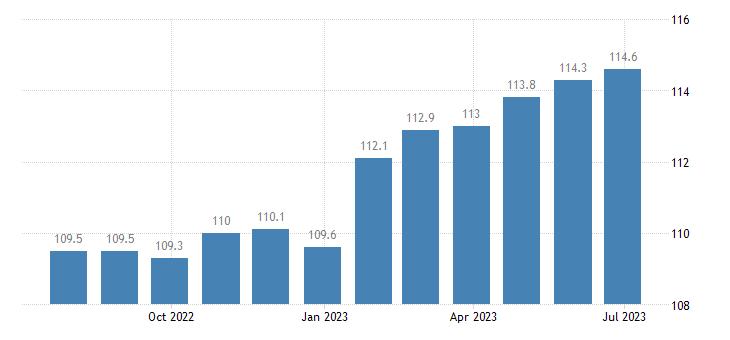 spain producer prices in industry distilling rectifying blending of spirits eurostat data