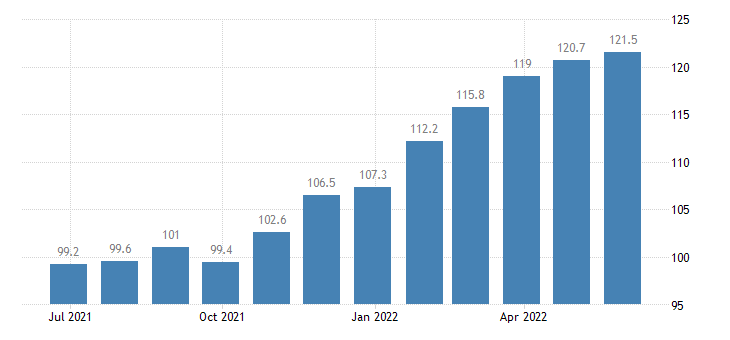 spain producer prices in industry finishing of textiles eurostat data