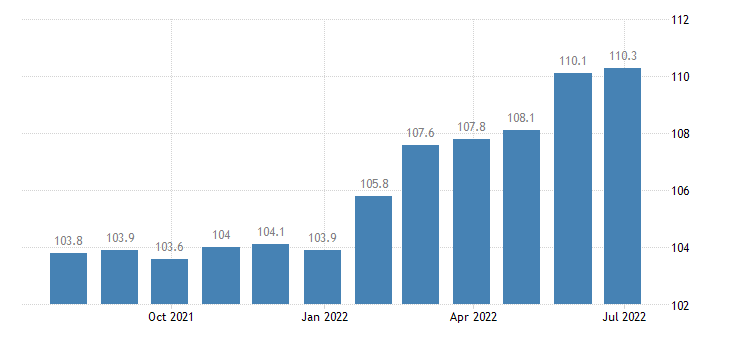 spain producer prices in industry manufacture of carpets rugs eurostat data