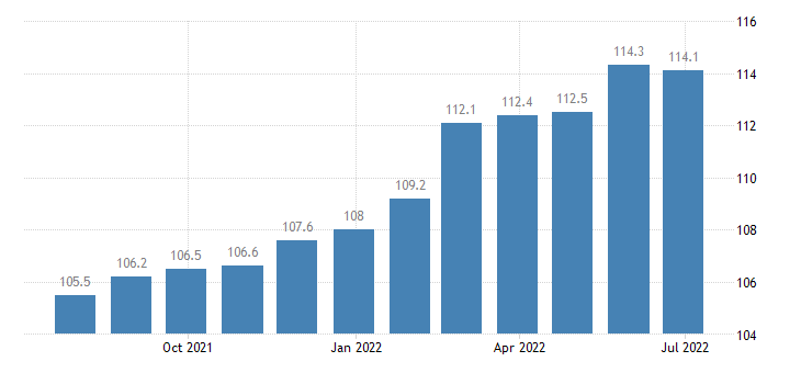 spain producer prices in industry manufacture of electric domestic appliances eurostat data