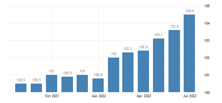 spain producer prices in industry manufacture of electric lighting equipment eurostat data