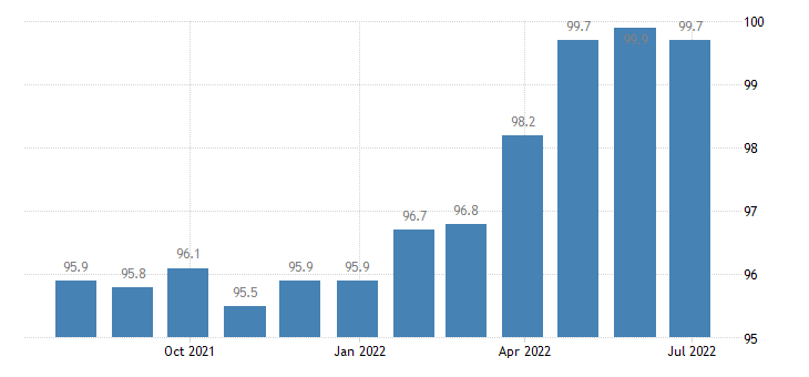 spain producer prices in industry manufacture of electronic components boards eurostat data