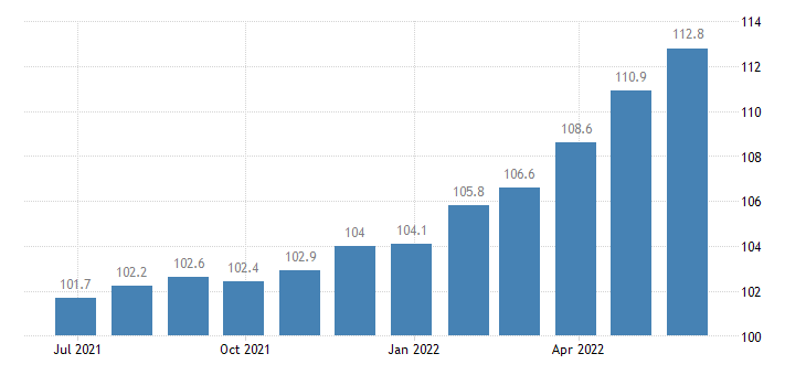 spain producer prices in industry manufacture of explosives eurostat data