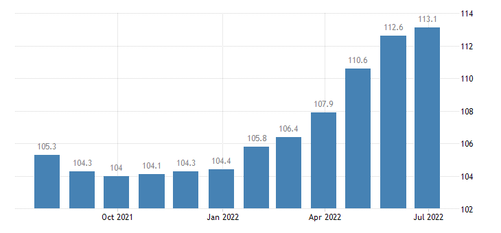 spain producer prices in industry manufacture of fasteners screw machine products eurostat data
