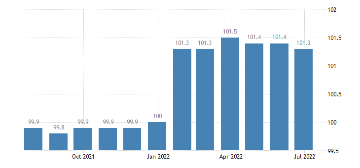 spain producer prices in industry manufacture of instruments appliances for measuring testing navigation eurostat data