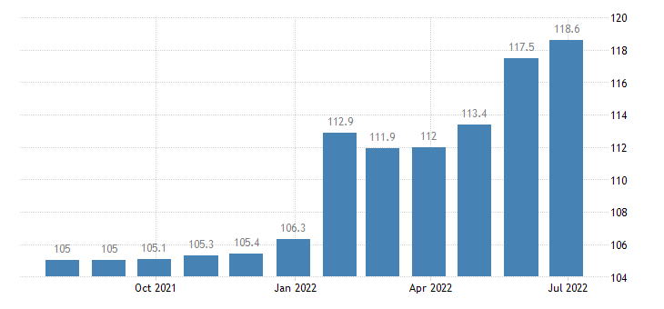 spain producer prices in industry manufacture of knitted crocheted fabrics eurostat data