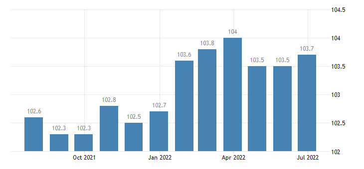spain producer prices in industry manufacture of luggage hbags the like saddlery harness eurostat data