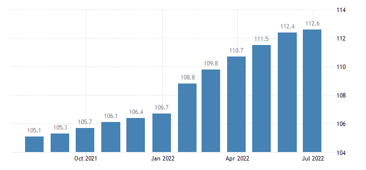 spain producer prices in industry manufacture of machinery equipment n e c eurostat data