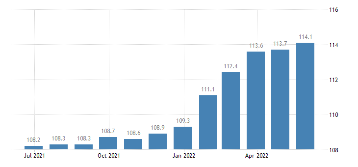 spain producer prices in industry manufacture of metal forming machinery eurostat data