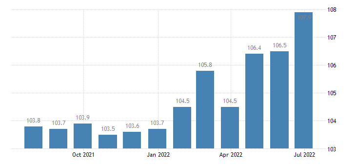 spain producer prices in industry manufacture of motor vehicles eurostat data