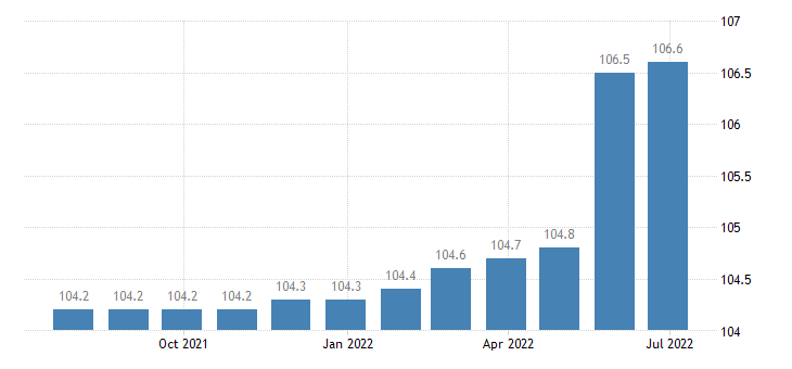 spain producer prices in industry manufacture of other machine tools eurostat data