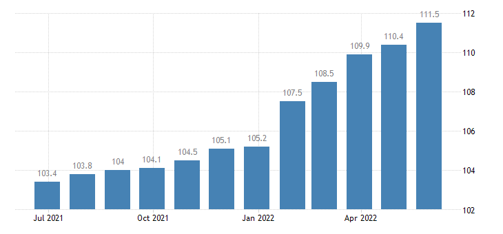 spain producer prices in industry manufacture of other textiles eurostat data