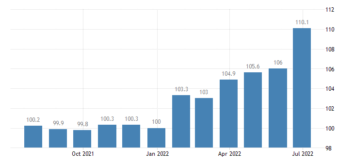 spain producer prices in industry manufacture of other textiles n e c eurostat data