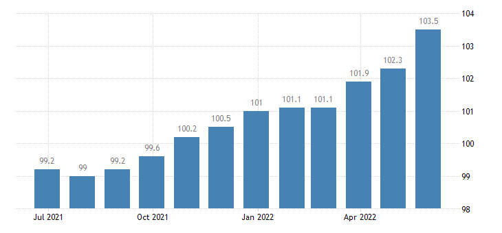 spain producer prices in industry manufacture of other wearing apparel accessories eurostat data