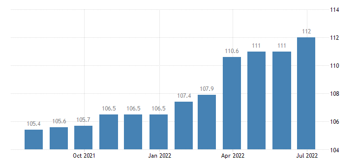 spain producer prices in industry manufacture of sports goods eurostat data