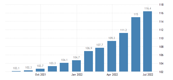 spain producer prices in industry operation of dairies cheese making eurostat data