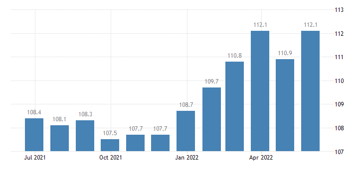spain producer prices in industry other manufacturing n e c eurostat data