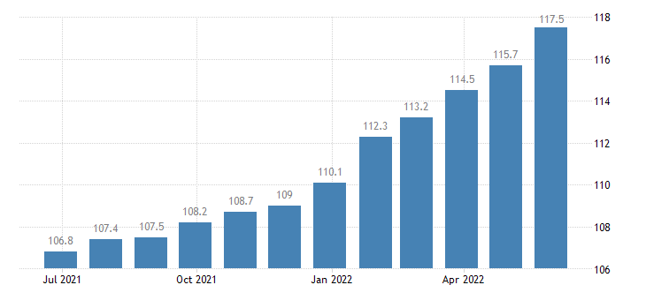 spain producer prices in industry printing service activities related to printing eurostat data