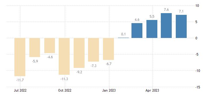 spain production in construction eurostat data