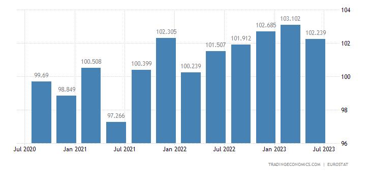 Spain Productivity | 2019 | Data | Chart | Calendar | Forecast | News