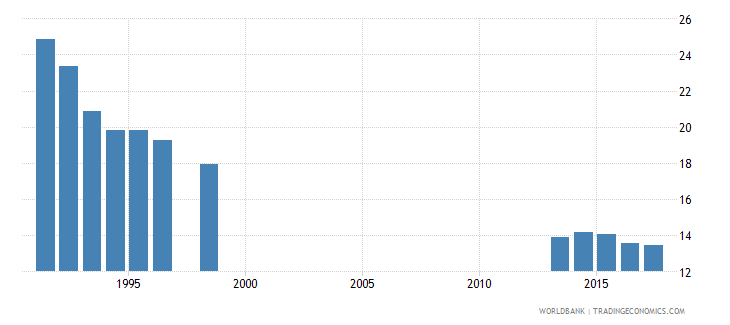 spain pupil teacher ratio in pre primary education headcount basis wb data