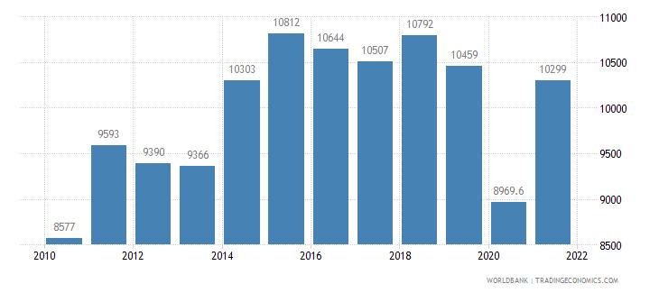 spain railways goods transported million ton km wb data