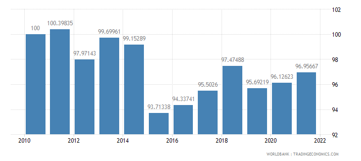 spain real effective exchange rate index 2000  100 wb data