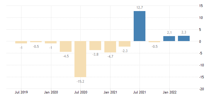 spain real labour productivity per person employed eurostat data