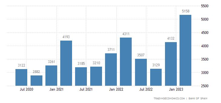 Spain Remittances