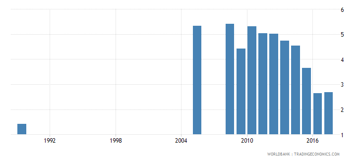 spain repetition rate in grade 4 of primary education male percent wb data