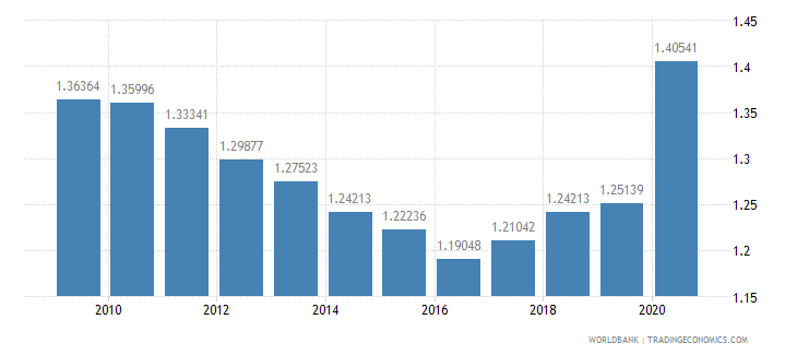 spain research and development expenditure percent of gdp wb data