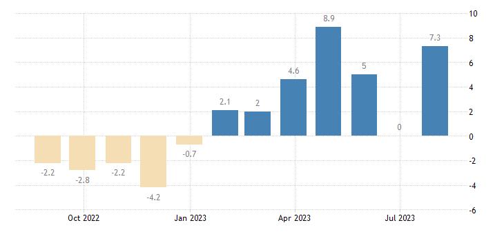 spain retail confidence indicator eurostat data