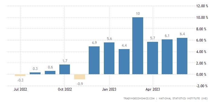 Spain Retail Sales YoY