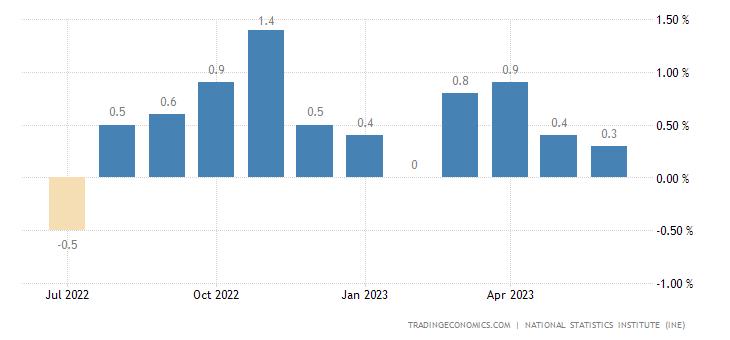 Spain Retail Sales MoM
