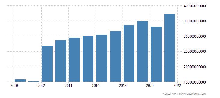 spain revenue excluding grants current lcu wb data