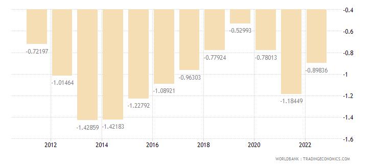 spain rural population growth annual percent wb data