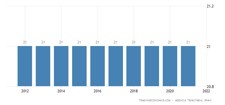 Spain Sales Tax Rate  | VAT