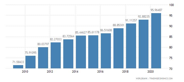 spain school enrollment tertiary percent gross wb data