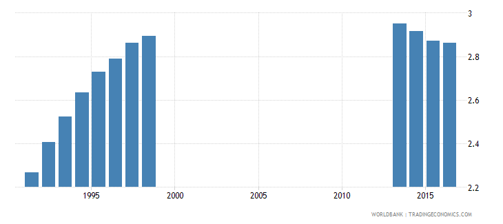 spain school life expectancy pre primary both sexes years wb data