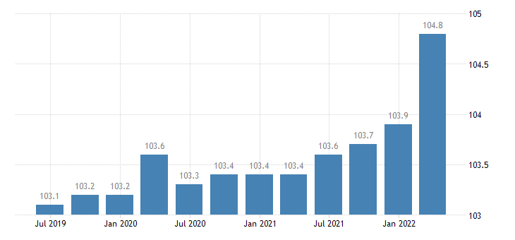 spain service producer prices legal accounting management consultancy activities eurostat data