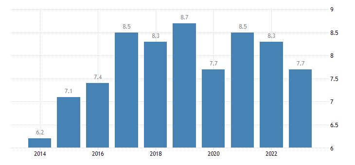 spain severe material deprivation rate eurostat data