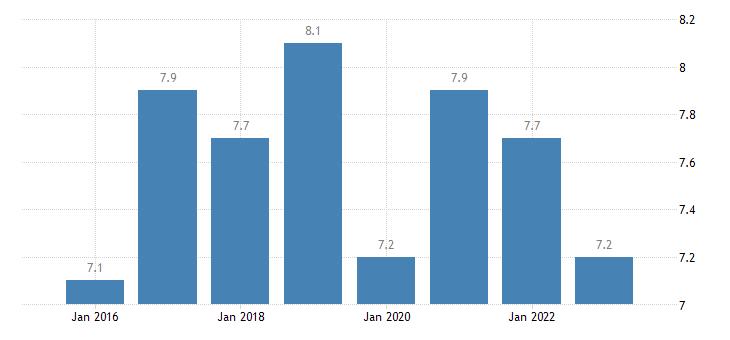 spain severe material deprivation rate males eurostat data