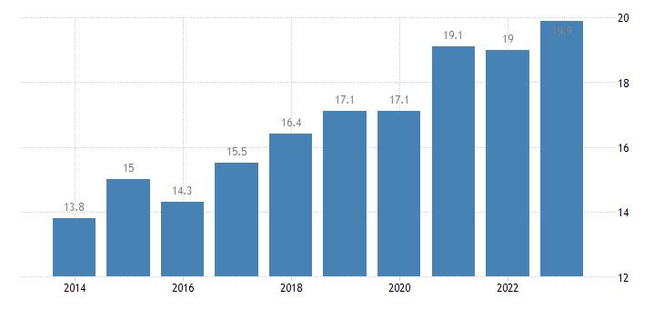 spain share of enterprises turnover on e commerce medium enterprises 50 249 persons employed without financial sector eurostat data