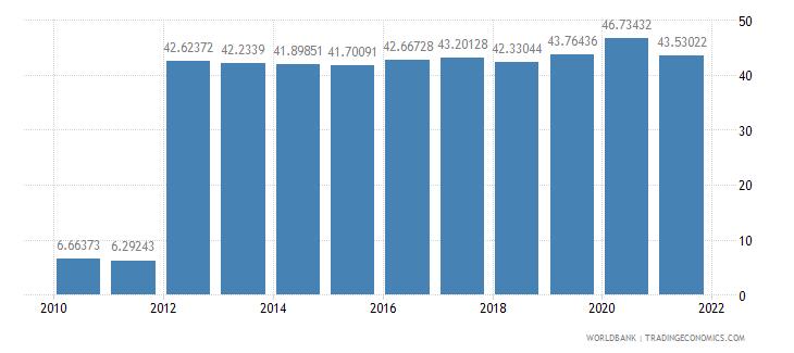 spain social contributions percent of revenue wb data