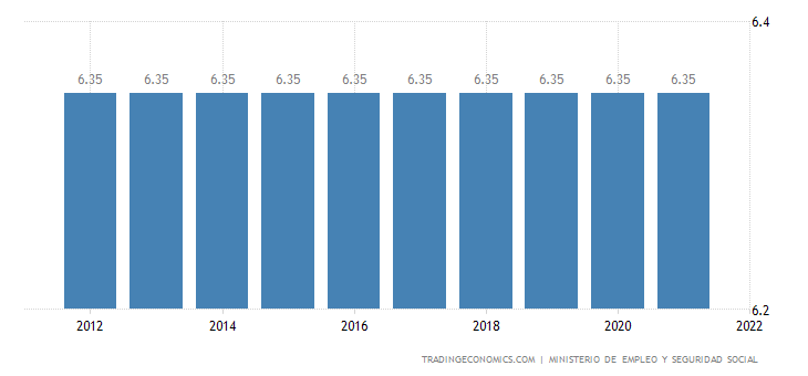 Spain Social Security Rate For Employees