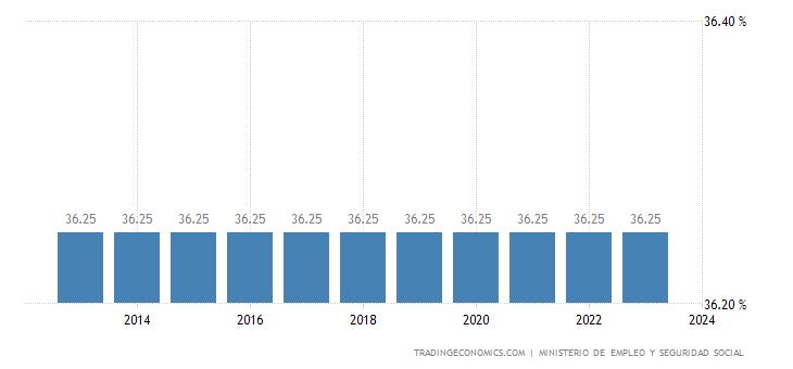 Spain Social Security Rate